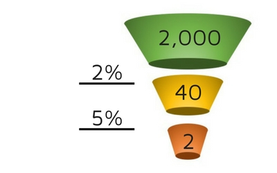 Conversion Funnel to Track Growth
