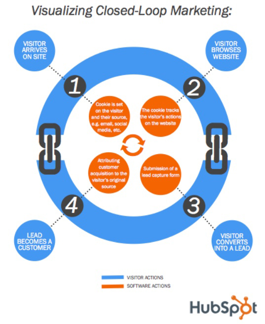 Visualizing Closed-Loop Reporting and Marketing from HubSpot